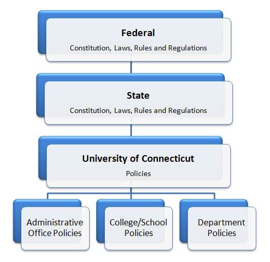 University Policy Hierarcy